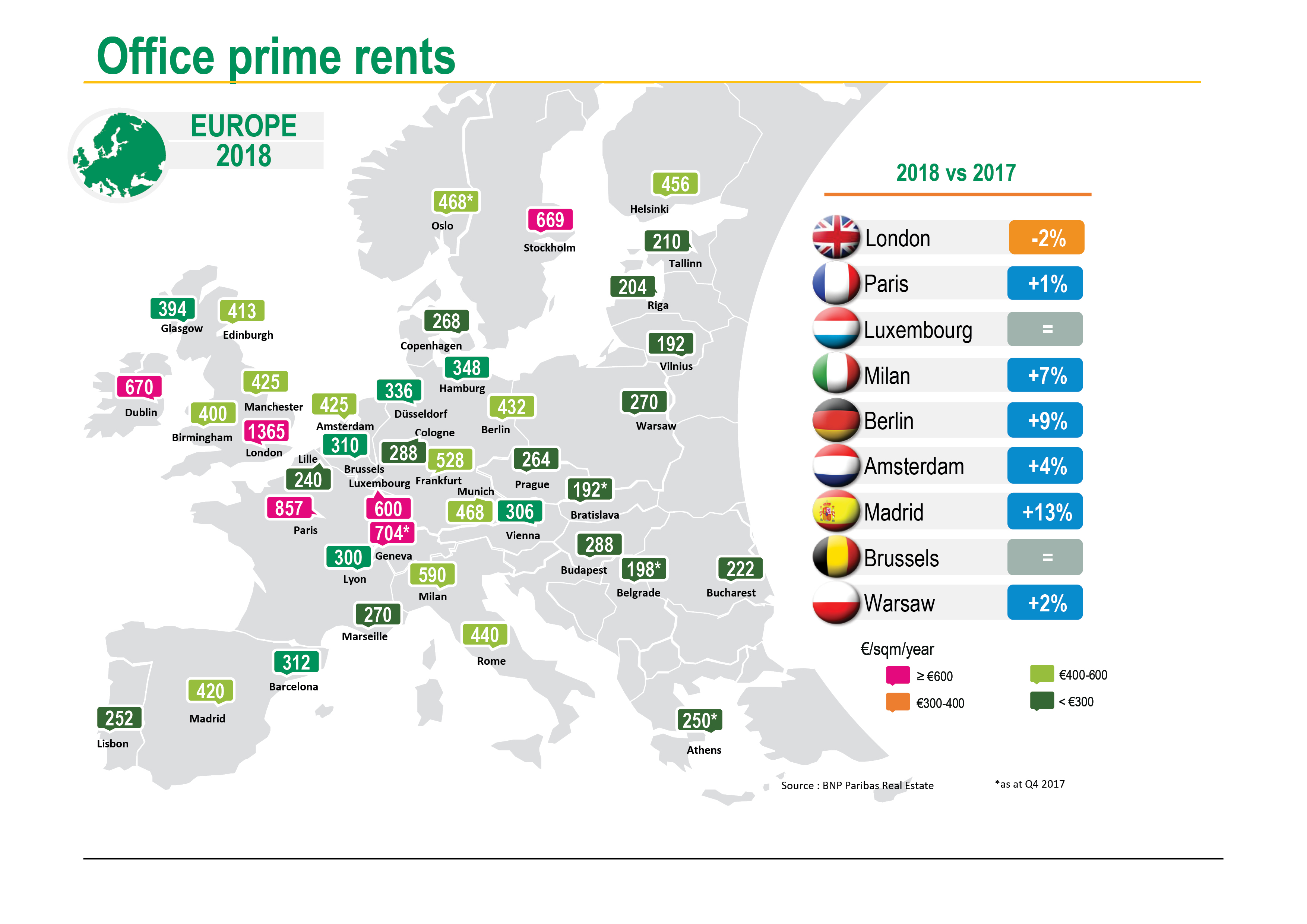 Prime rents in Europe
